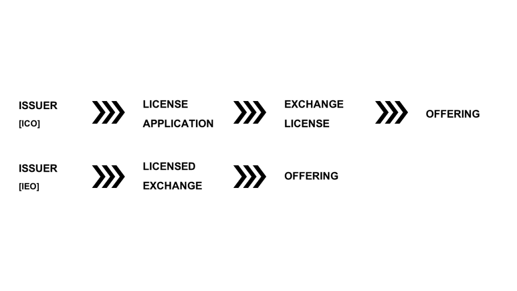ICO process with and without intermediaries.