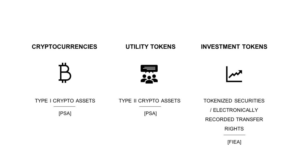 Graphic showing the different types of digital assets under Japanese laws and the respective regulations: (i) cryptocurrencies constituting type I crypto assets under the PSA (ii) utility tokens constituting type II crypto assets under the PSA, and (iii) investment tokens constituting tokenized securities/electronically recorded transfer rights under the FIEA.