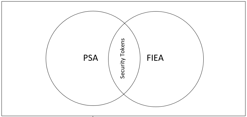 Overlapping regulation under the PSA and the FIEA