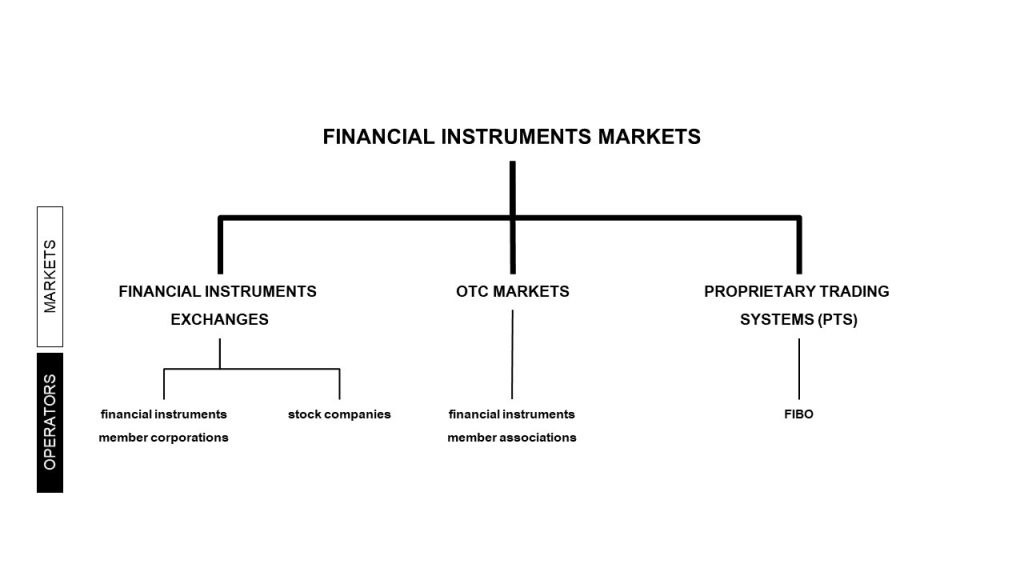 Overview of financial instruments markets: (1) financial instruments exchanges, (2) OTC markets, (3) proprietary trading systems (PTS)