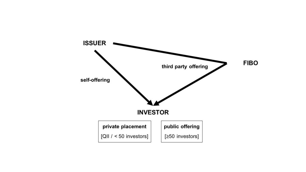 The two ways of selling securities in Japan: (1) private placement to QII and less than 50 investors and (2) public offerings through FIBO.