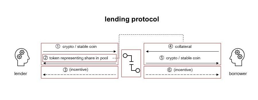 Graphic showing the mechanics of lending protocols, including interaction of lenders and borrowers with the protocol.